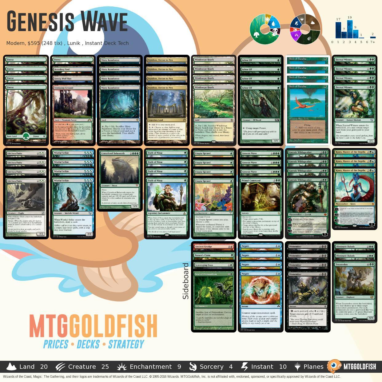 Genesiswave