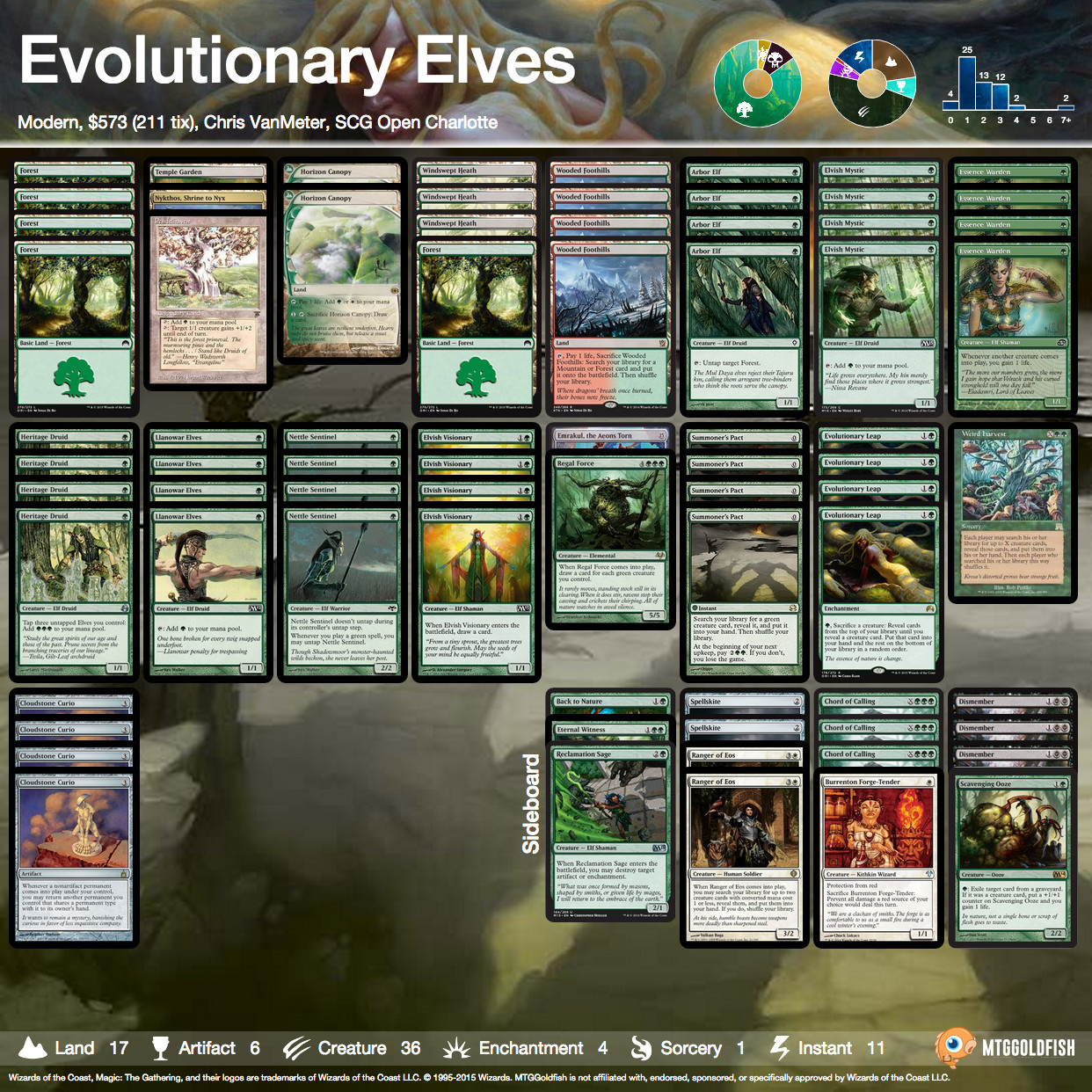 Evolutionary elves