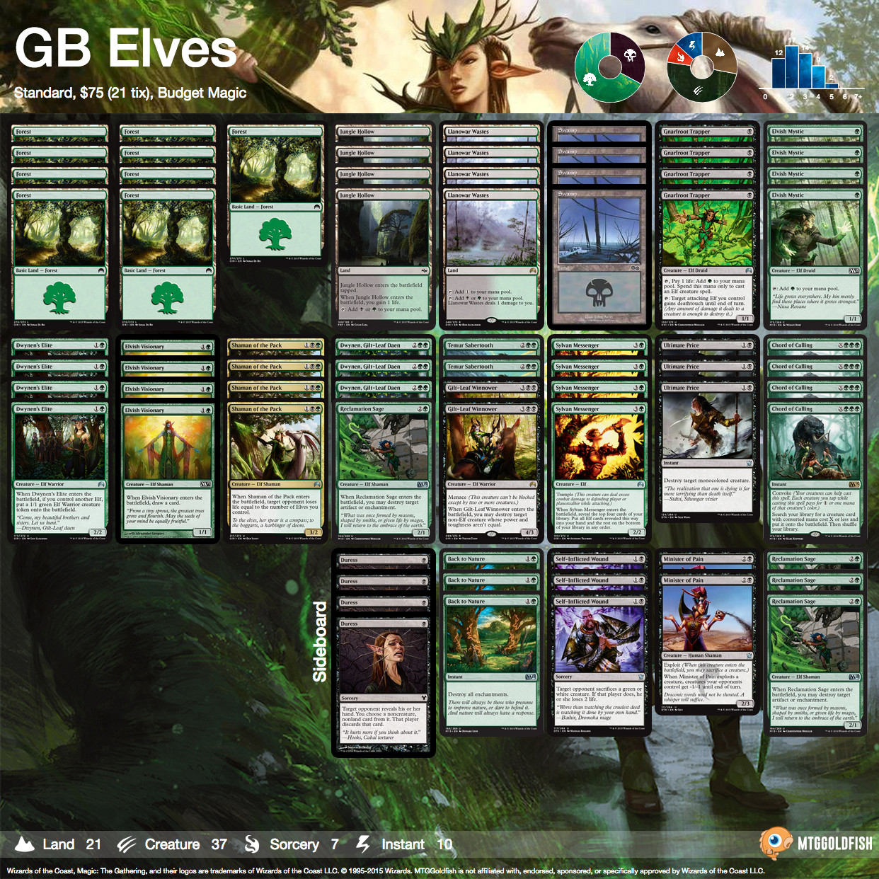 Budgetmagic bg elves