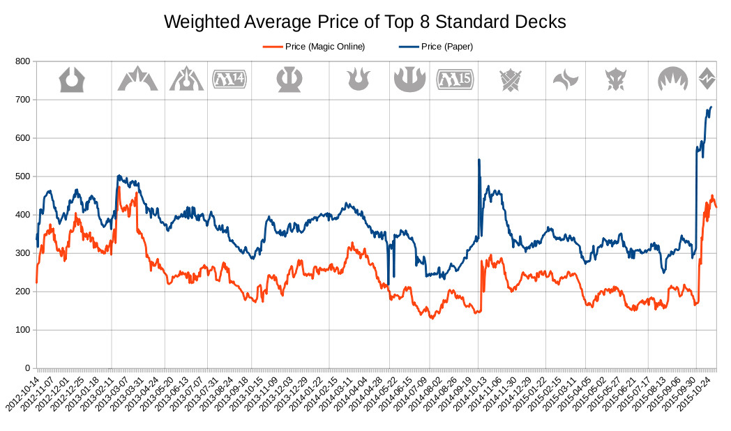 Weighted Average Price of Top 8 Standard Decks