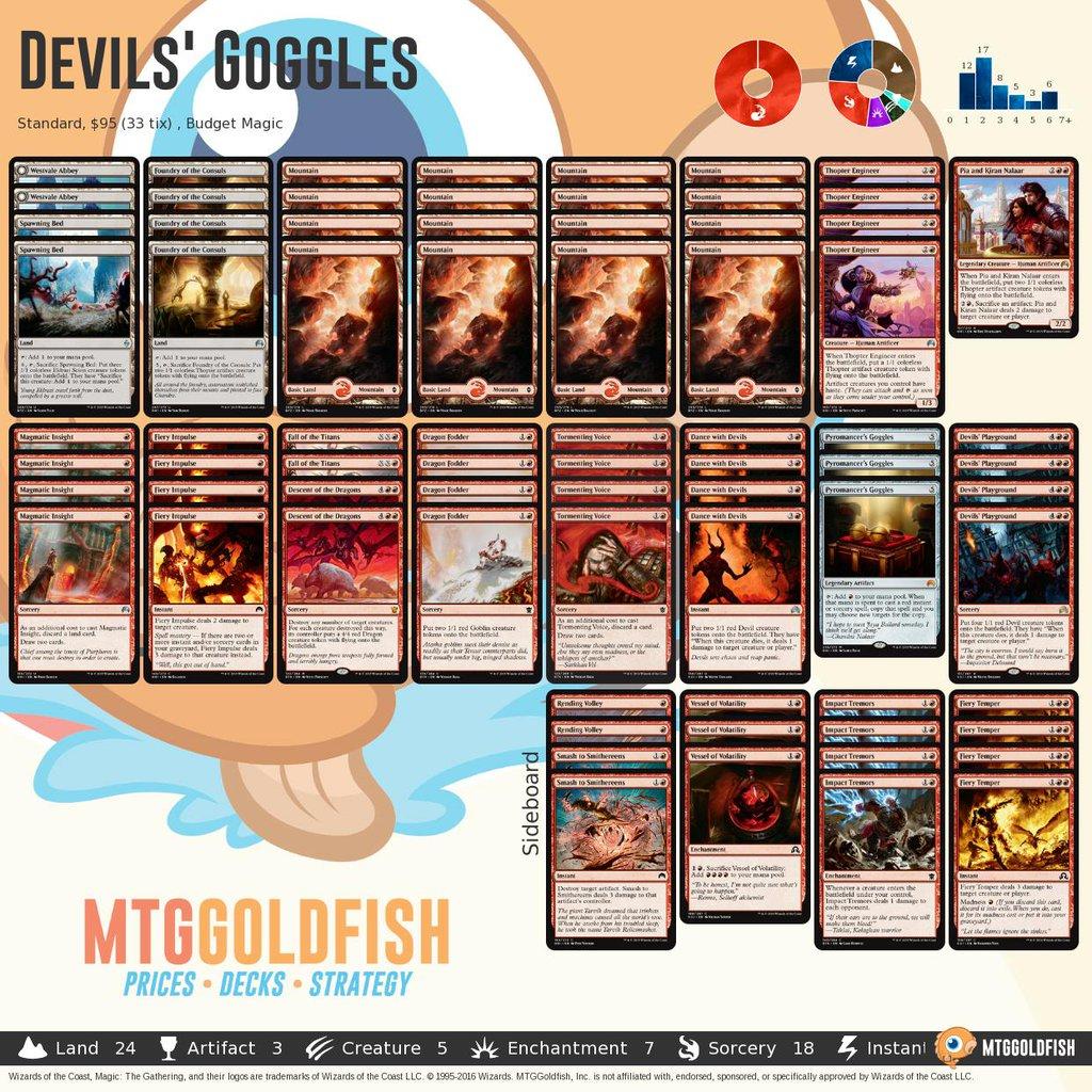 Devilsgoggles