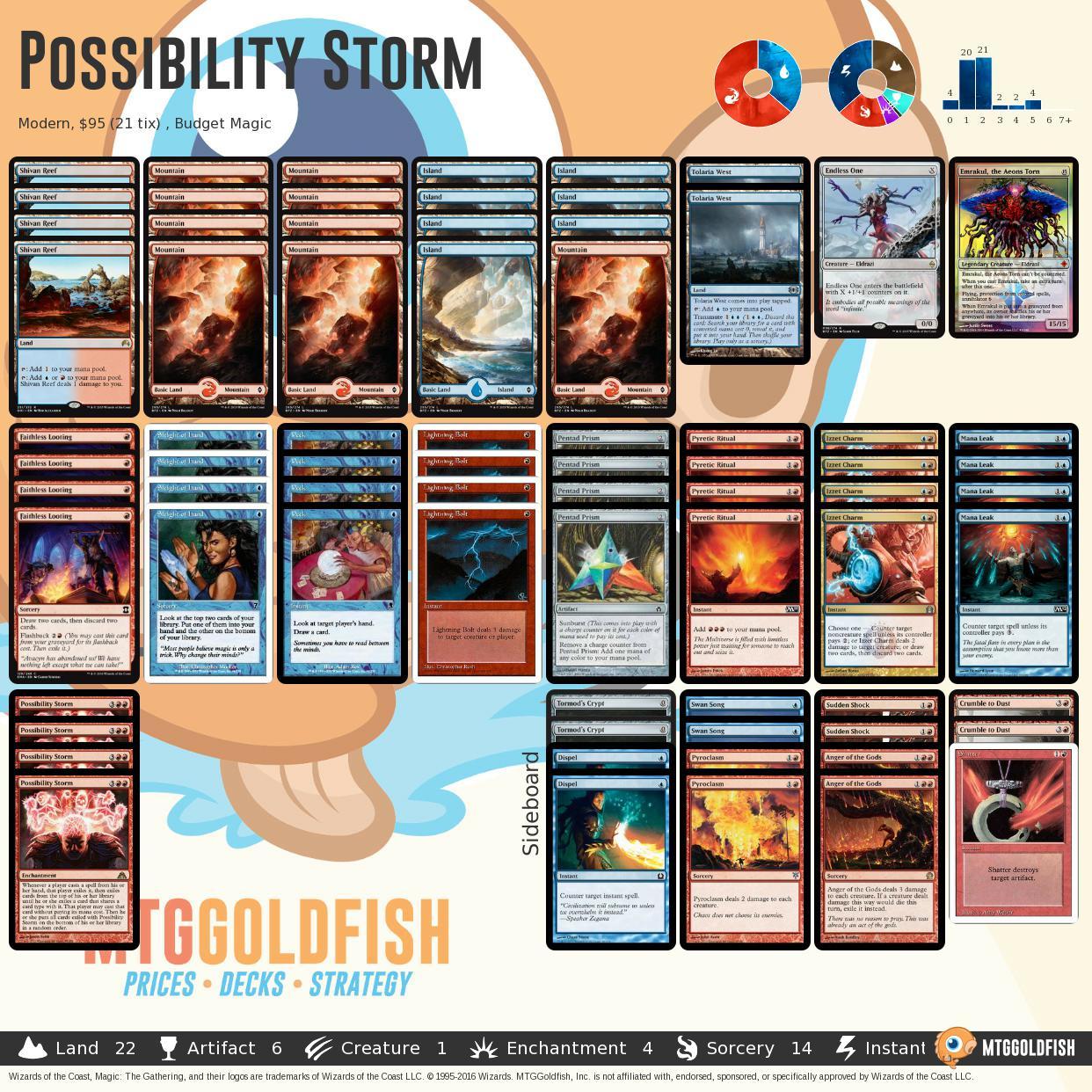 Possibilitystorm