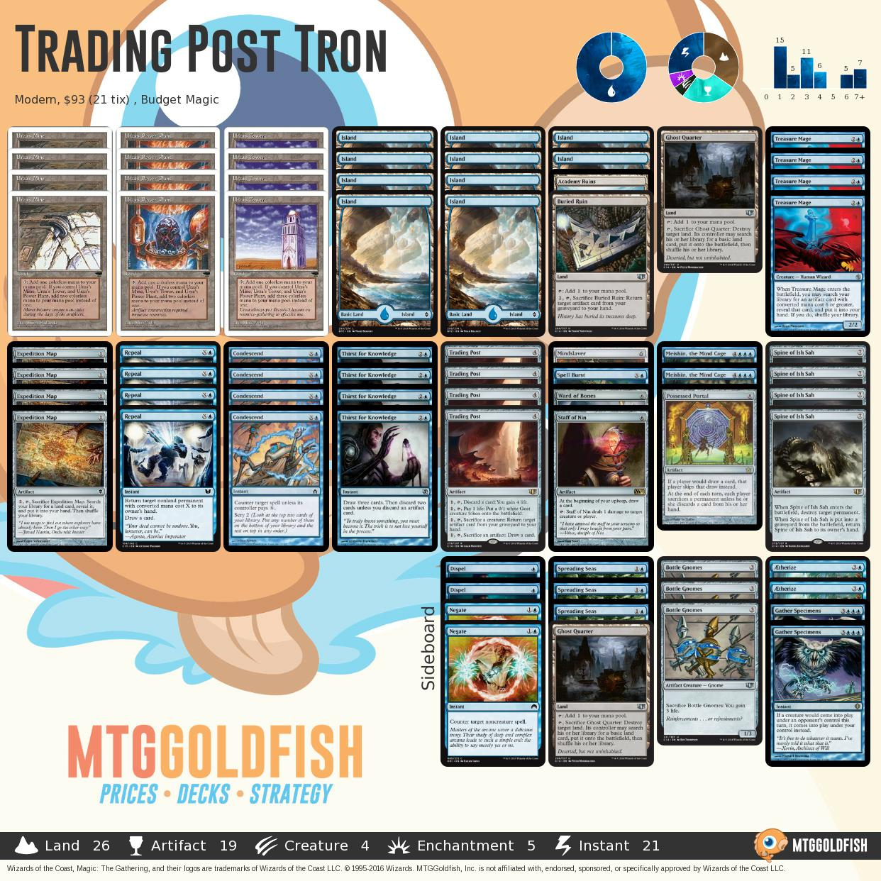 Weekly Update (Jun 19): Budget Trading Post Tron