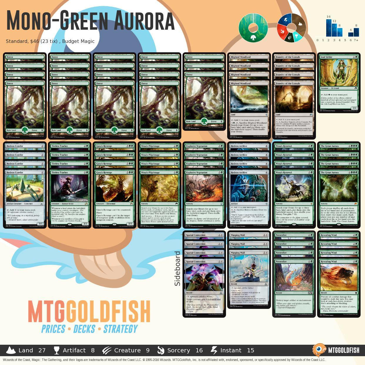Monogreenaurora