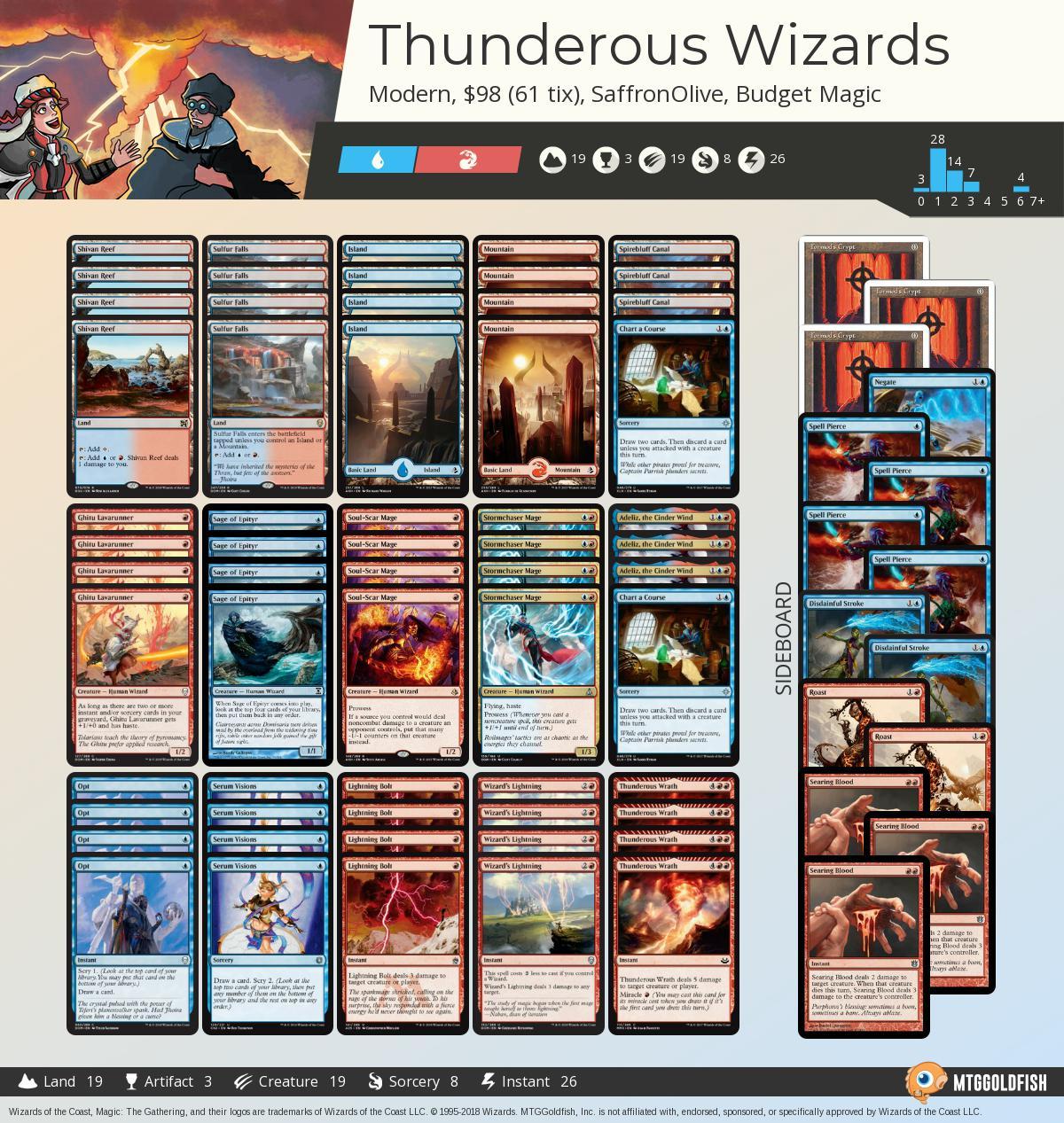 Thunderous%2bwizards a8fce1fb 5389 4232 8073 c4cee274e6bc%2ejpg