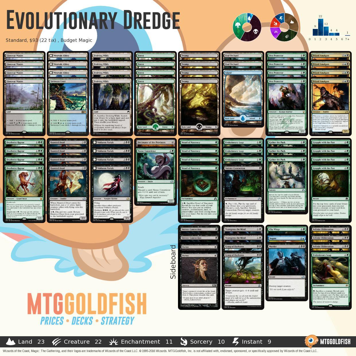 Evolutionarydredge