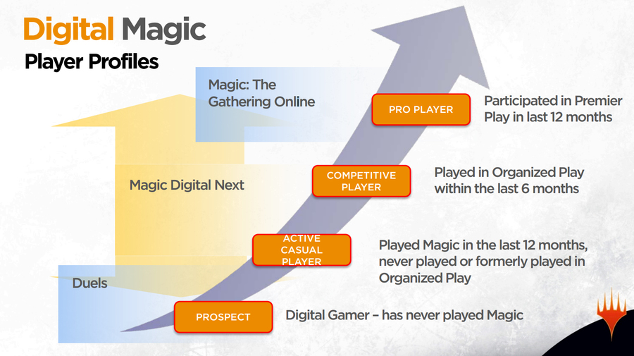 It's Time to Stop Comparing Magic Arena to Magic Online
