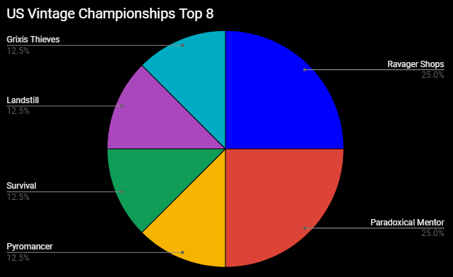 Vintage Champs Top 8 Breakdown