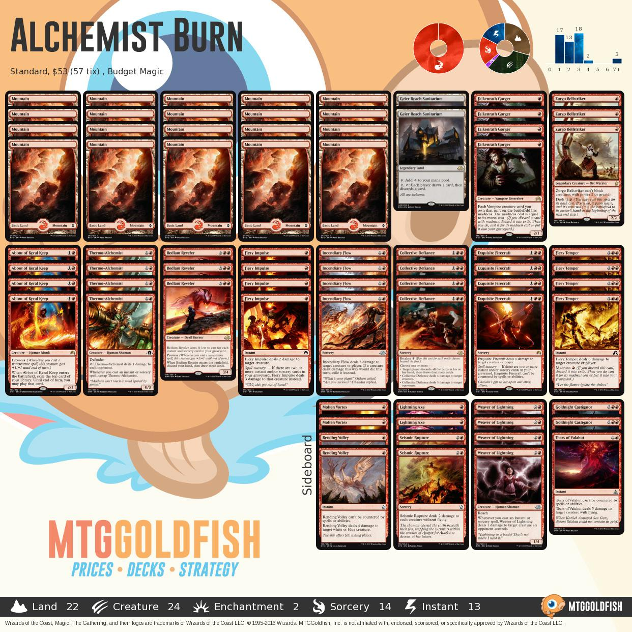 Alchemistburn