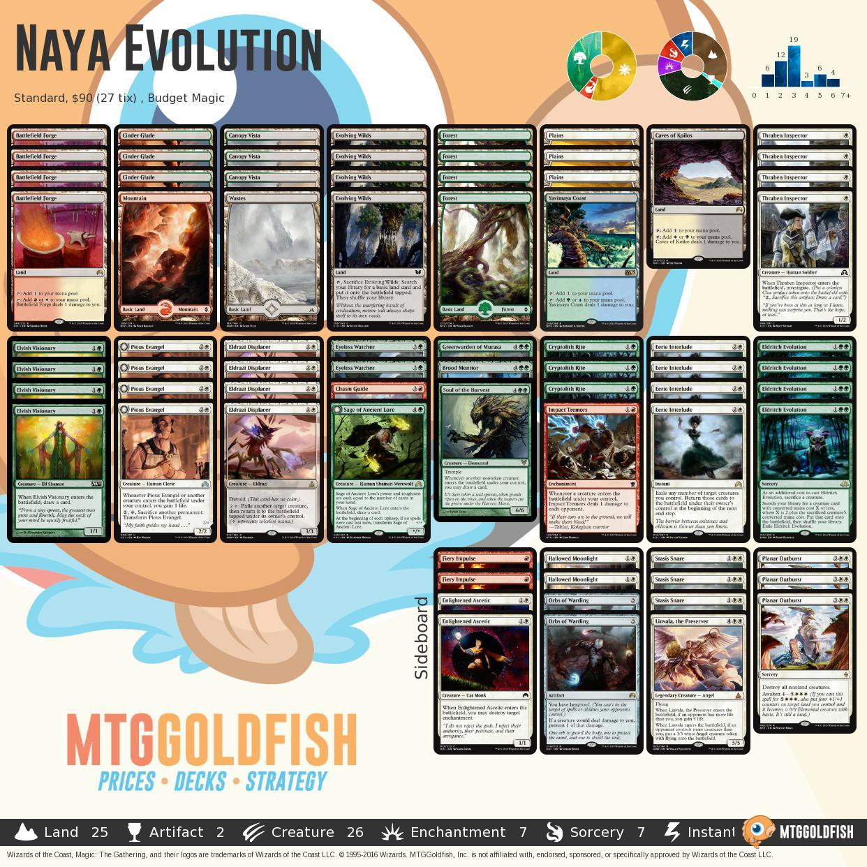 Nayaevolution